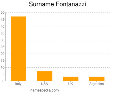 Surname Fontanazzi