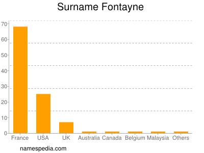 Surname Fontayne