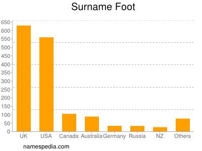 Surname Foot