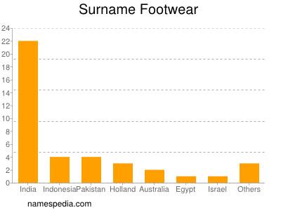 Surname Footwear