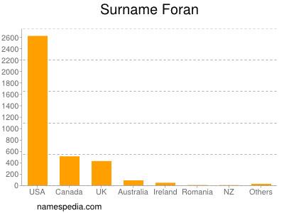 Surname Foran