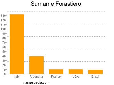 Surname Forastiero
