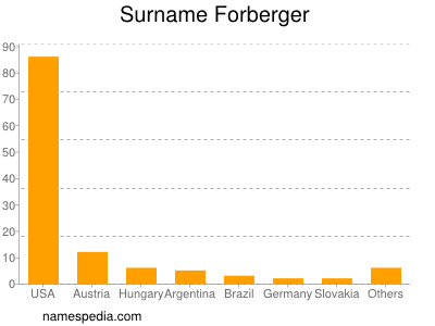 Surname Forberger