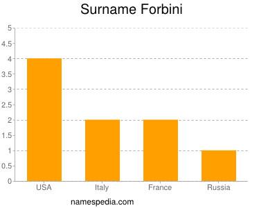 Surname Forbini