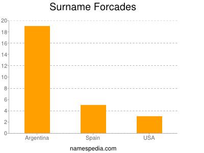 Surname Forcades
