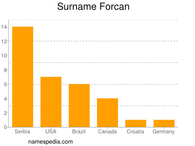 Surname Forcan