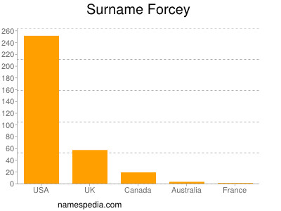 Surname Forcey