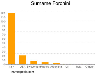 Surname Forchini
