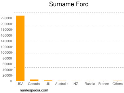 Surname Ford