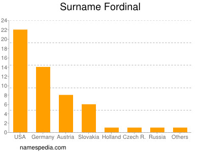 Surname Fordinal