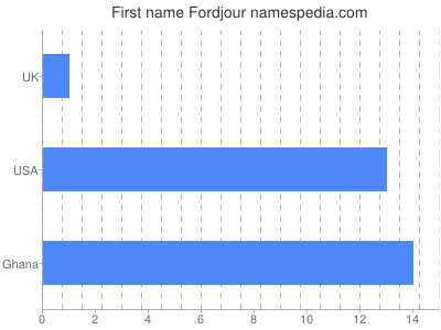 Given name Fordjour