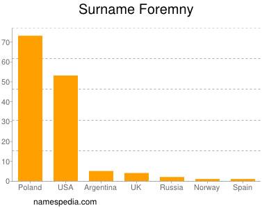 Surname Foremny