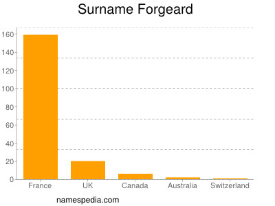 Surname Forgeard