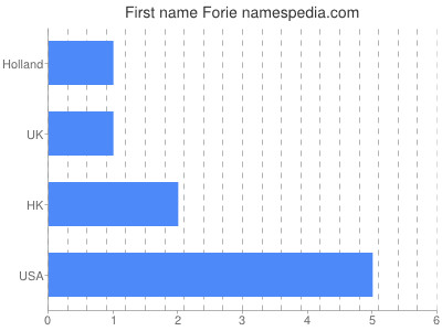 Given name Forie