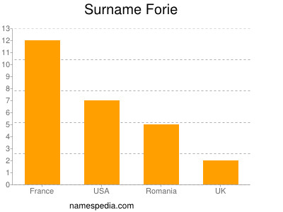 Surname Forie