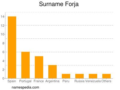Surname Forja