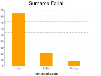 Surname Forlai