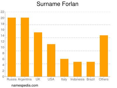 Surname Forlan