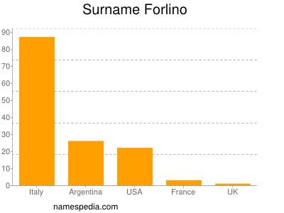 Surname Forlino