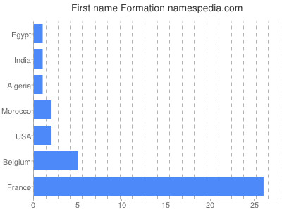 Given name Formation