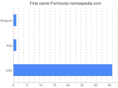 Given name Formicola
