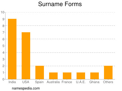 Surname Forms