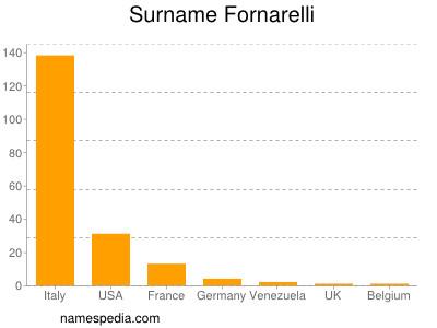 Surname Fornarelli