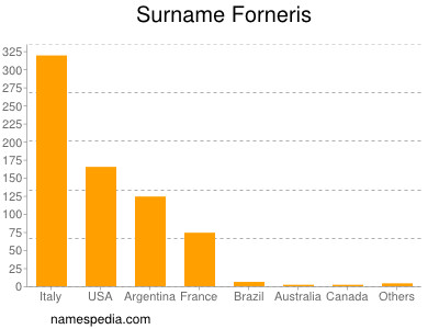 Surname Forneris