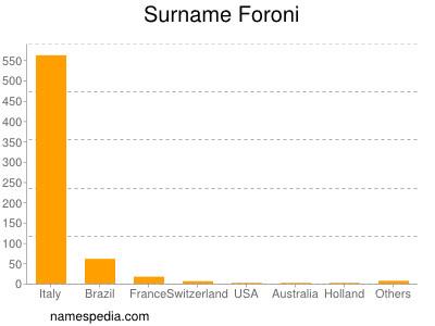 Surname Foroni