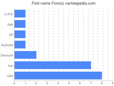 Given name Forooz
