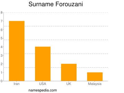 Surname Forouzani