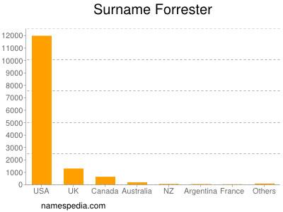 Surname Forrester