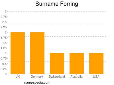 Surname Forring