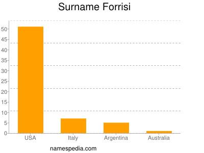 Surname Forrisi