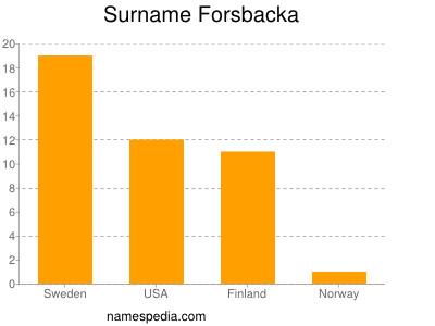 Surname Forsbacka