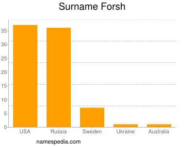 Surname Forsh
