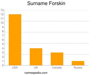 Surname Forskin