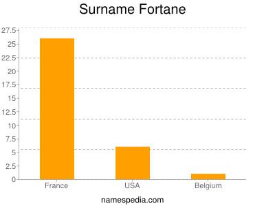 Surname Fortane