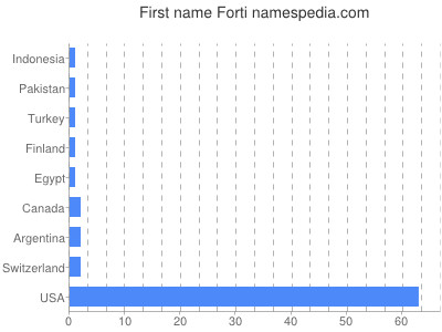 Given name Forti