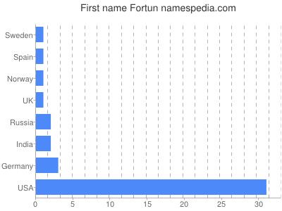 Given name Fortun