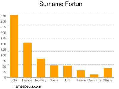 Surname Fortun