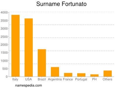 Surname Fortunato