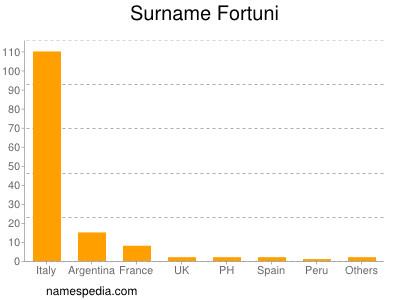 Surname Fortuni