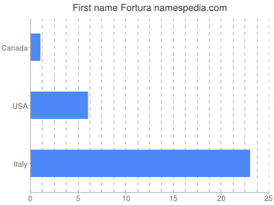 Given name Fortura