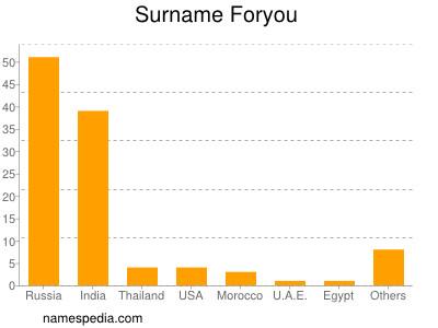 Surname Foryou