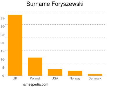 Surname Foryszewski