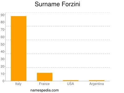 Surname Forzini