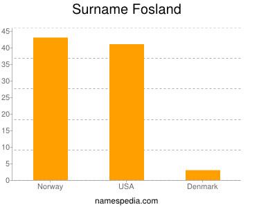 Surname Fosland