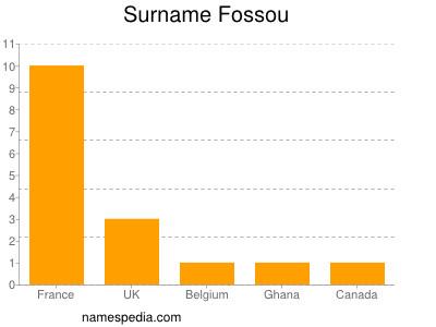 Surname Fossou