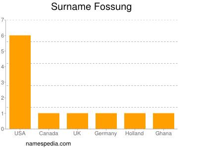 Surname Fossung